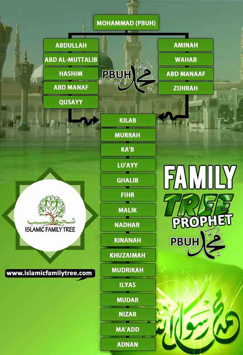 family tree of prophet Muhammad